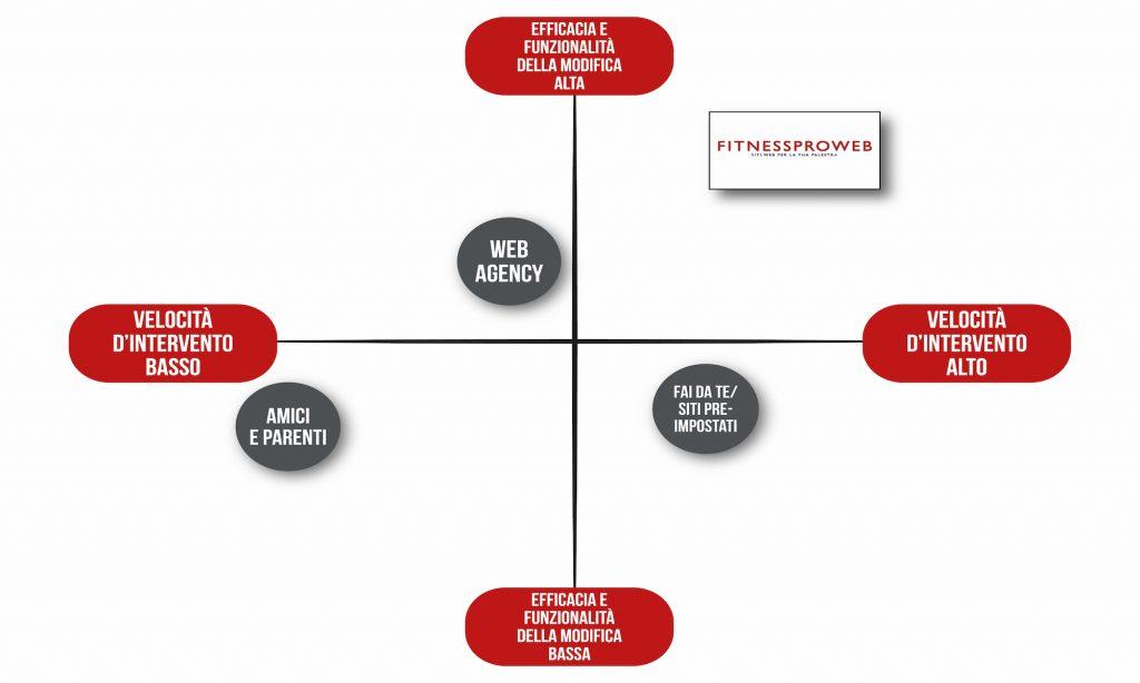 web marketing palestre